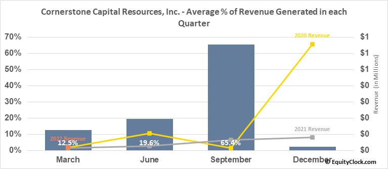 Cornerstone Capital Resources, Inc. (TSXV:CGP.V) Revenue Seasonality