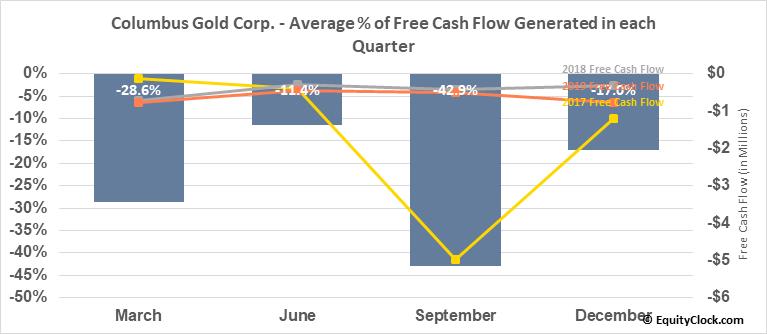 Columbus Gold Corp. (OTCMKT:CGTFF) Free Cash Flow Seasonality