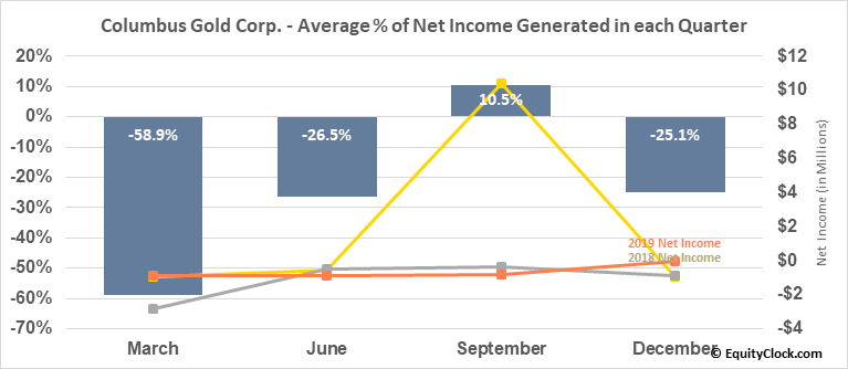 Columbus Gold Corp. (OTCMKT:CGTFF) Net Income Seasonality