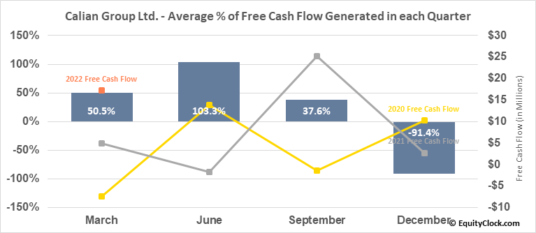 Calian Group Ltd. (TSE:CGY.TO) Free Cash Flow Seasonality