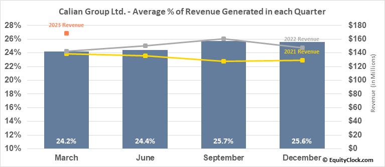 Calian Group Ltd. (TSE:CGY.TO) Revenue Seasonality