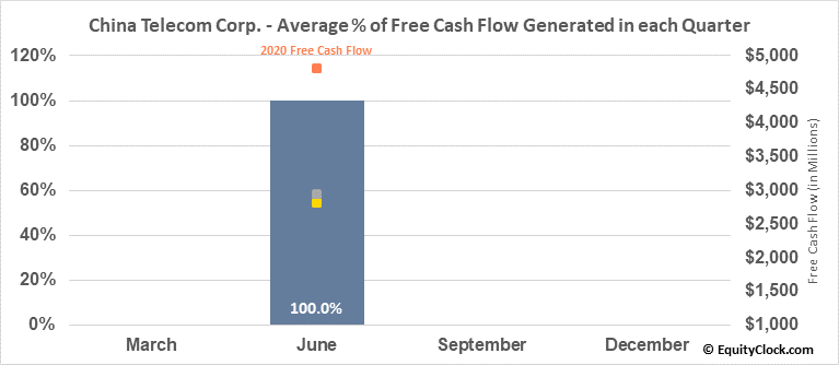 China Telecom Corp. (NYSE:CHA) Free Cash Flow Seasonality