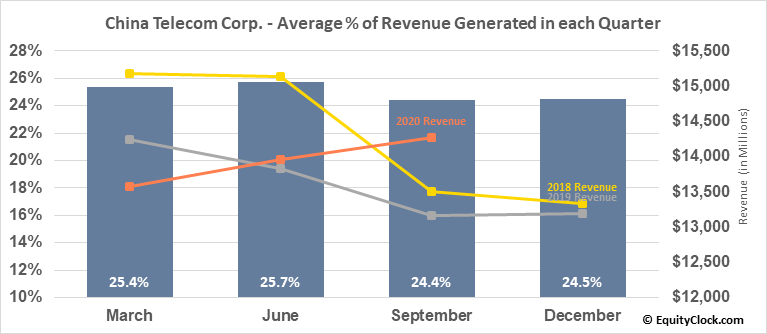 China Telecom Corp. (NYSE:CHA) Revenue Seasonality