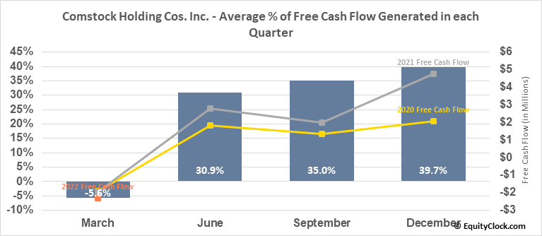 Comstock Holding Cos. Inc. (NASD:CHCI) Free Cash Flow Seasonality