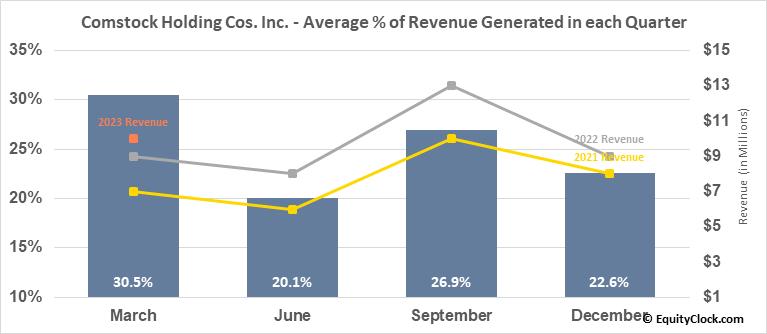 Comstock Holding Cos. Inc. (NASD:CHCI) Revenue Seasonality