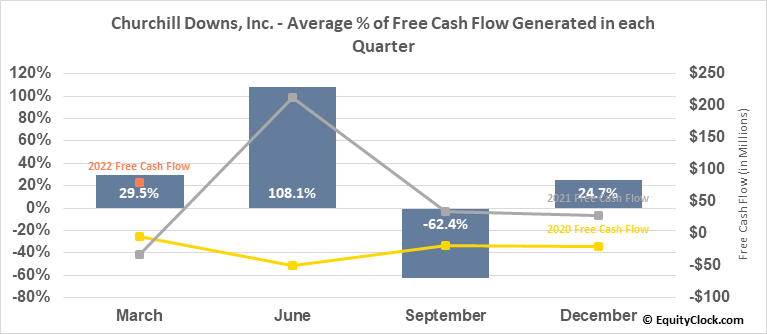 Churchill Downs, Inc. (NASD:CHDN) Free Cash Flow Seasonality