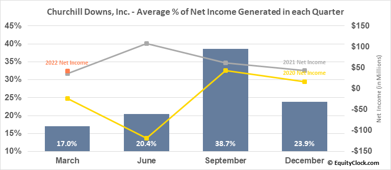 Churchill Downs, Inc. (NASD:CHDN) Net Income Seasonality