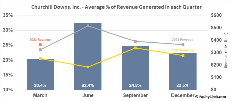 Churchill Downs, Inc. (NASD:CHDN) Revenue Seasonality