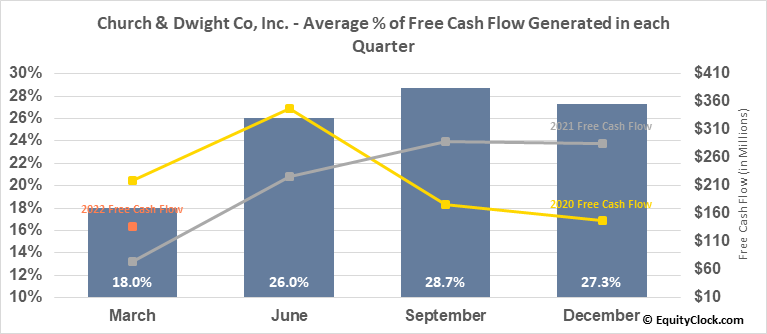Church & Dwight Co, Inc. (NYSE:CHD) Free Cash Flow Seasonality