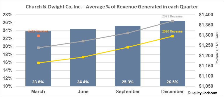 Church & Dwight Co, Inc. (NYSE:CHD) Revenue Seasonality