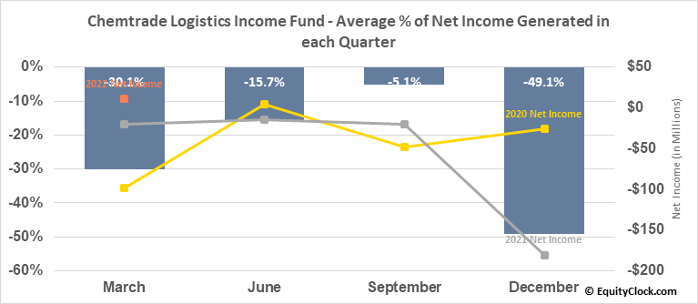 Chemtrade Logistics Income Fund (TSE:CHE/UN.TO) Net Income Seasonality