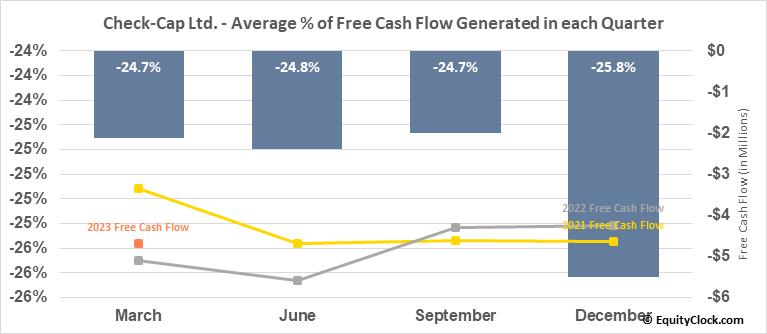 Check-Cap Ltd. (NASD:CHEK) Free Cash Flow Seasonality