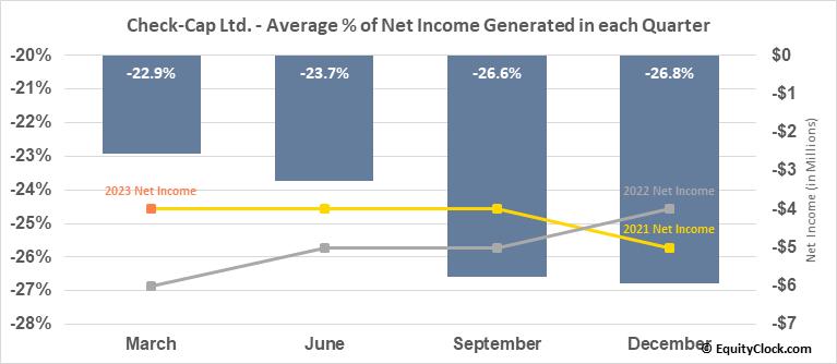 Check-Cap Ltd. (NASD:CHEK) Net Income Seasonality