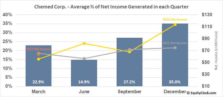 Chemed Corp. (NYSE:CHE) Net Income Seasonality