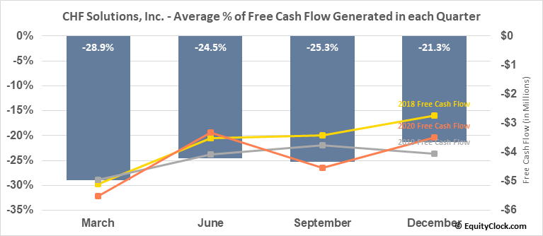 CHF Solutions, Inc. (NASD:CHFS) Free Cash Flow Seasonality