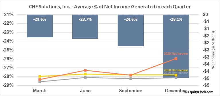 CHF Solutions, Inc. (NASD:CHFS) Net Income Seasonality