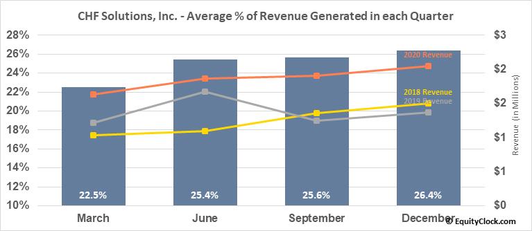 CHF Solutions, Inc. (NASD:CHFS) Revenue Seasonality