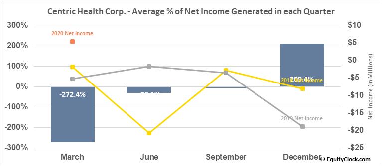 Centric Health Corp. (TSE:CHH.TO) Net Income Seasonality