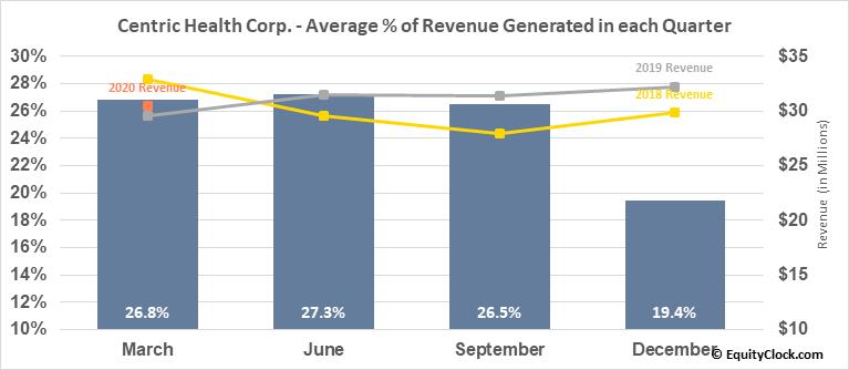 Centric Health Corp. (TSE:CHH.TO) Revenue Seasonality