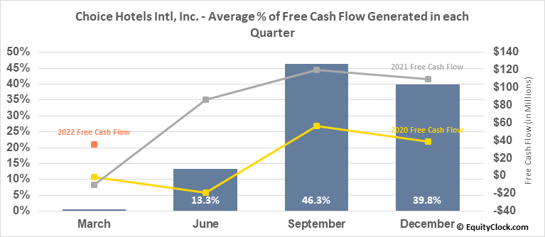 Choice Hotels Intl, Inc. (NYSE:CHH) Free Cash Flow Seasonality