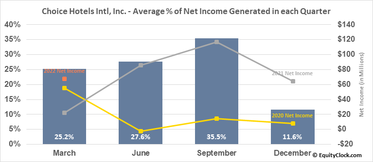 Choice Hotels Intl, Inc. (NYSE:CHH) Net Income Seasonality
