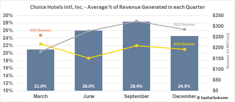 Choice Hotels Intl, Inc. (NYSE:CHH) Revenue Seasonality