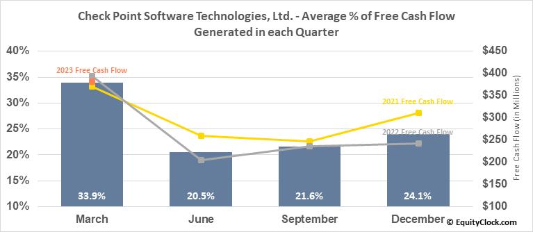 Check Point Software Technologies, Ltd. (NASD:CHKP) Free Cash Flow Seasonality