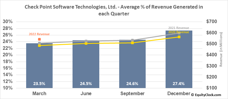 Check Point Software Technologies, Ltd. (NASD:CHKP) Revenue Seasonality