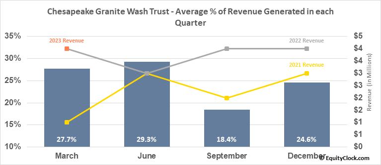 Chesapeake Granite Wash Trust (NYSE:CHKR) Revenue Seasonality