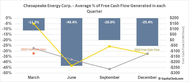 Chesapeake Energy Corp. (NYSE:CHK) Free Cash Flow Seasonality
