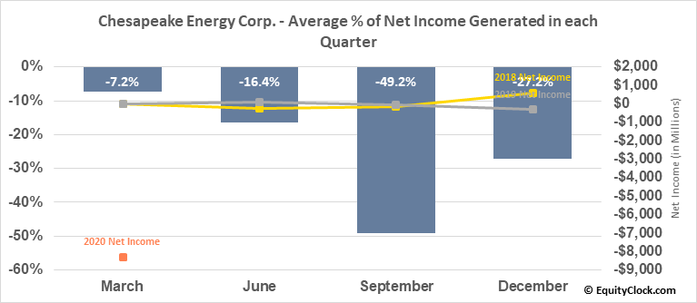 Chesapeake Energy Corp. (NYSE:CHK) Net Income Seasonality