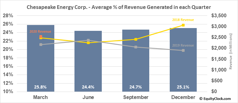 Chesapeake Energy Corp. (NYSE:CHK) Revenue Seasonality