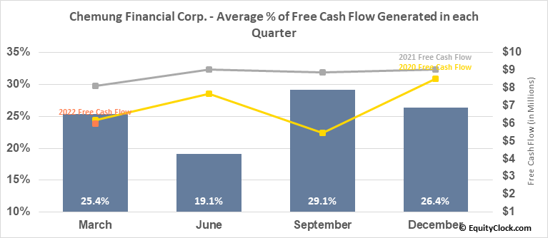Chemung Financial Corp. (NASD:CHMG) Free Cash Flow Seasonality