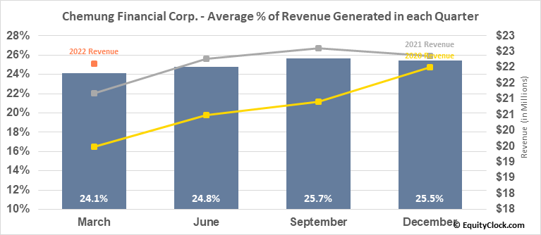 Chemung Financial Corp. (NASD:CHMG) Revenue Seasonality