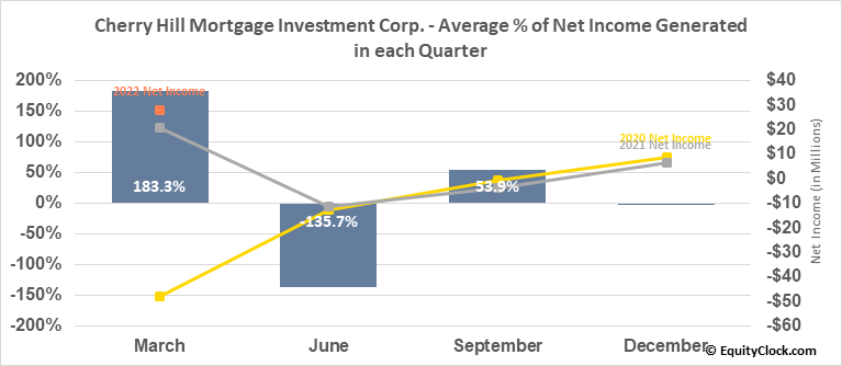 Cherry Hill Mortgage Investment Corp. (NYSE:CHMI) Net Income Seasonality