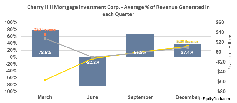 Cherry Hill Mortgage Investment Corp. (NYSE:CHMI) Revenue Seasonality