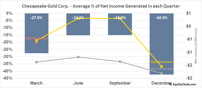 Chesapeake Gold Corp. (OTCMKT:CHPGF) Net Income Seasonality