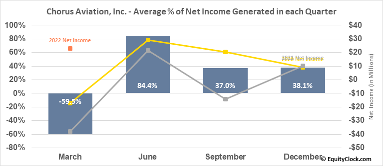 Chorus Aviation, Inc. (TSE:CHR.TO) Net Income Seasonality