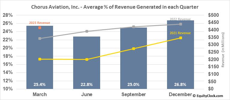 Chorus Aviation, Inc. (TSE:CHR.TO) Revenue Seasonality