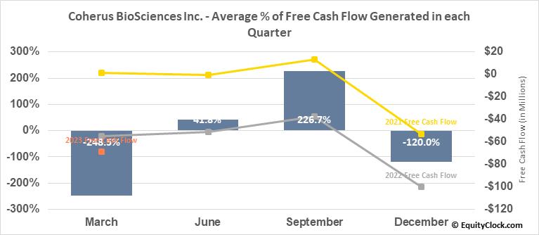 Coherus BioSciences Inc. (NASD:CHRS) Free Cash Flow Seasonality