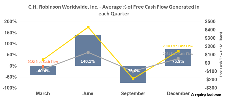 C.H. Robinson Worldwide, Inc. (NASD:CHRW) Free Cash Flow Seasonality
