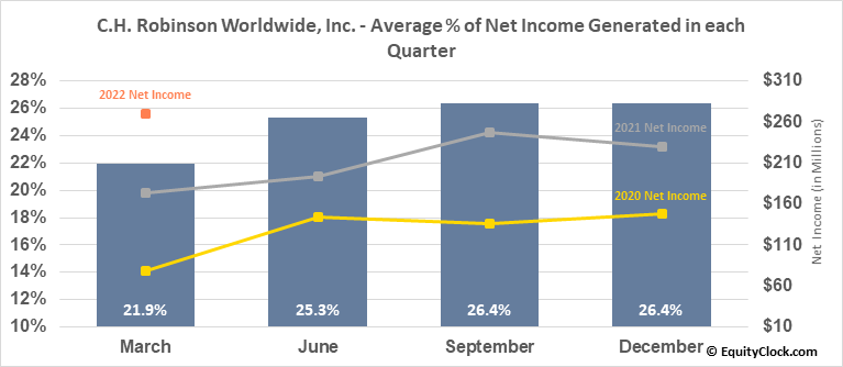 C.H. Robinson Worldwide, Inc. (NASD:CHRW) Net Income Seasonality