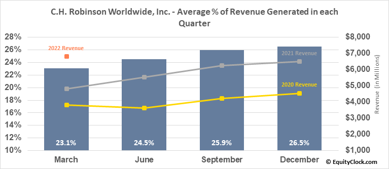 C.H. Robinson Worldwide, Inc. (NASD:CHRW) Revenue Seasonality