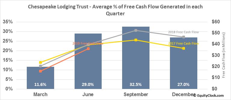 Chesapeake Lodging Trust (NYSE:CHSP) Free Cash Flow Seasonality