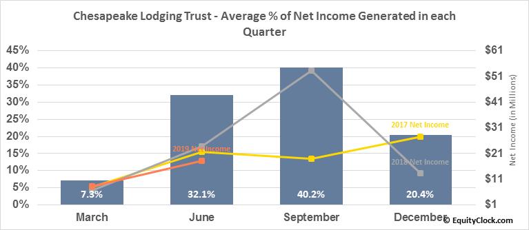 Chesapeake Lodging Trust (NYSE:CHSP) Net Income Seasonality