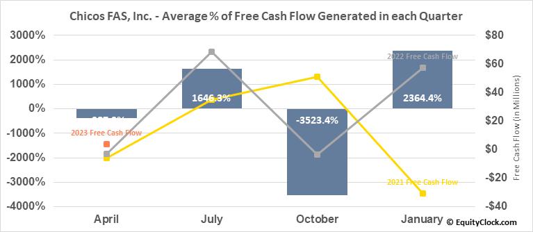 Chicos FAS, Inc. (NYSE:CHS) Free Cash Flow Seasonality