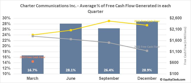 Charter Communications Inc. (NASD:CHTR) Free Cash Flow Seasonality