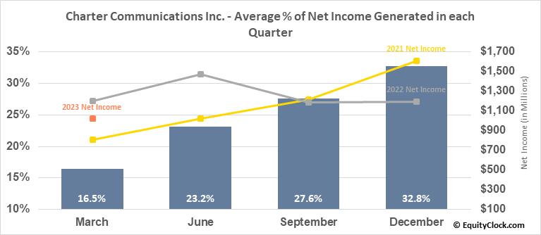 Charter Communications Inc. (NASD:CHTR) Net Income Seasonality