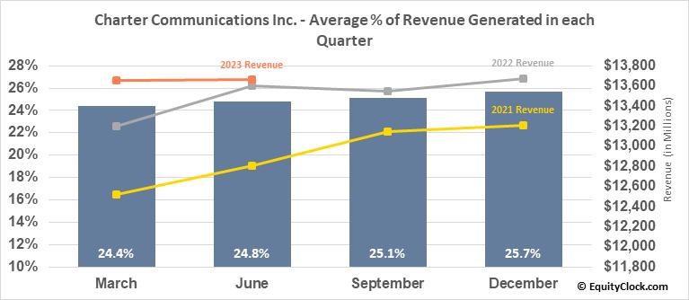 Charter Communications Inc. (NASD:CHTR) Revenue Seasonality