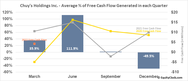Chuy's Holdings Inc. (NASD:CHUY) Free Cash Flow Seasonality